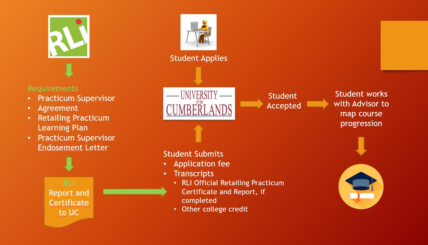 UC RLI Process